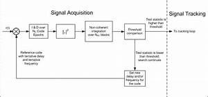 2  A Simplified Signal Acquisition Block Diagram