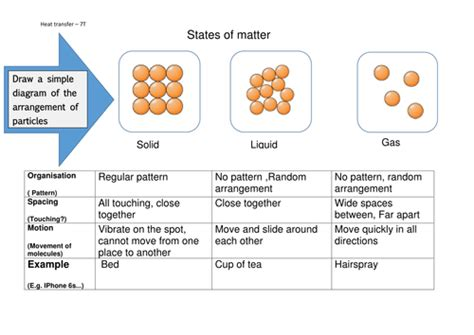 states of matter worksheet ks3 year 7 particles of