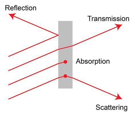 transmission of light a basic overview of raman spectroscopy