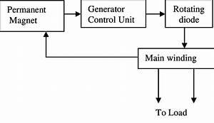 Schematic Of Brushless Dc Generator