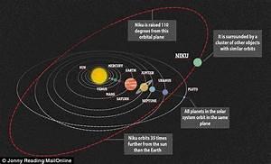 Scientists Confused By Object Niku Beyond Neptune | Break.com