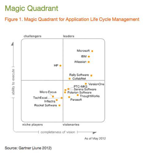 gartner magic quadrant help desk software atlassian positioned as a leader in new gartner alm report
