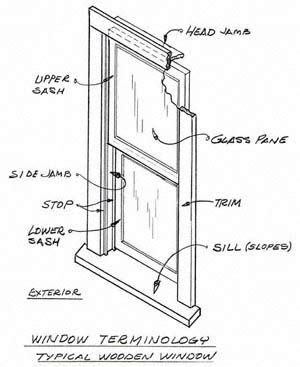 window terminology diagram double hung windows windows