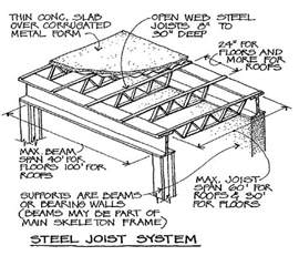 Standard Reinforced Concrete Beam Sizes Photo