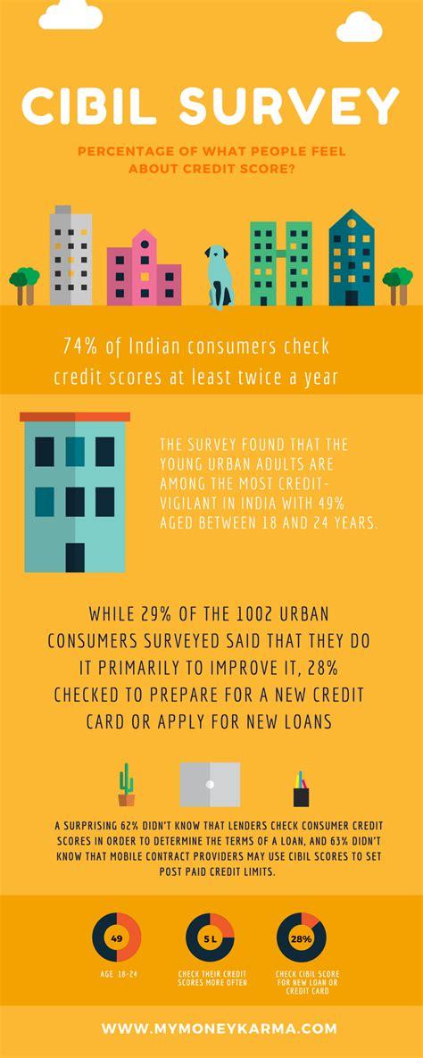Cibil score for credit card. CIBIL Survey | Credit score, Free credit score, Personal loans