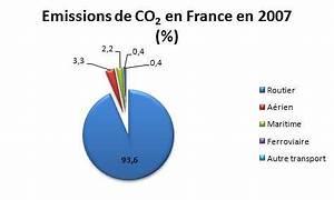 émissions De Co2 En France : transport et co2 quelle part des missions ~ Medecine-chirurgie-esthetiques.com Avis de Voitures