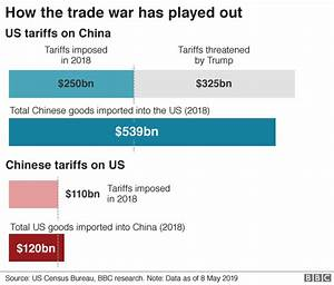 Who loses out in the US-China trade war? - BusinessGhana