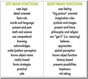 Right Brain Left Brain Functions