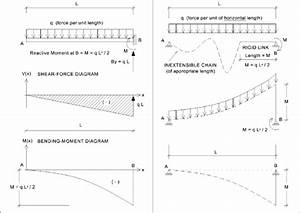 The Bending Moment Along Length Of A Cantilever Beam With
