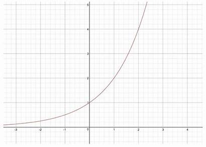 Exponential Graph Function General Example Functions Its