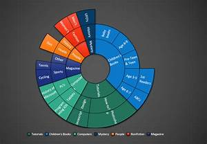 Creating Sunburst Chart - Excel Dashboard School