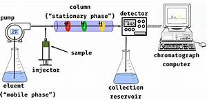 Ion Chromatography Services