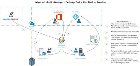 provisioning hybrid exchangeexchange  mailboxes