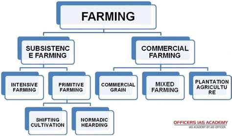 ias preparation simplified    agriculture