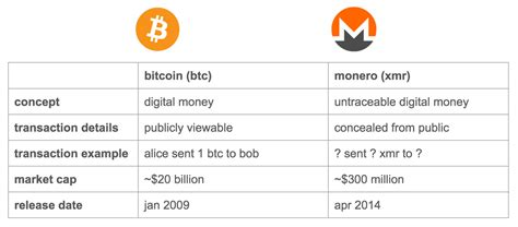 But in a recent paper, a team of researchers from a broad collection of institutions—including. Mining Monero Vs Ethereum Mit Bitcoin