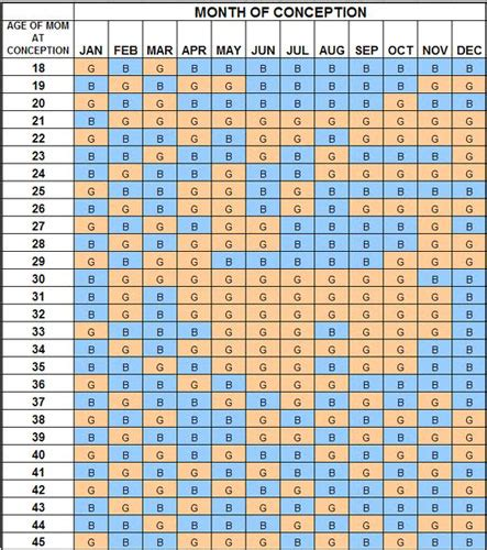 2015 Chinese Calendar Gender Predictor Chart