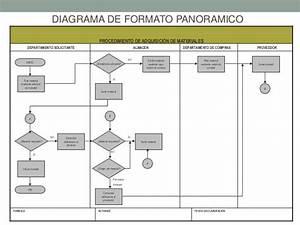 Microcontroladores  Algoritmo  Diagramas De Flujo Y