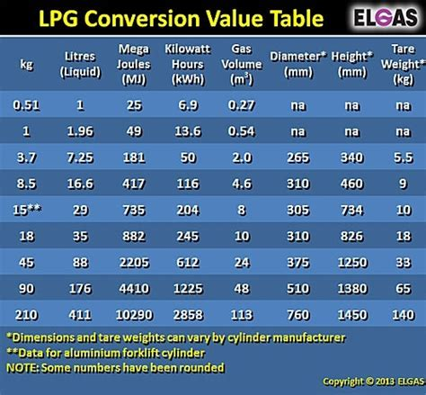 what is the formula to convert lpg gas from us galons to cubic meter quora