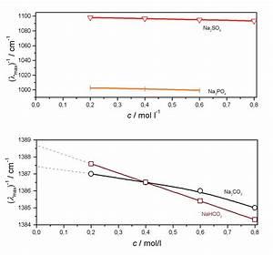 Konzentration Berechnen Chemie : anionen screening mit infrarotspektroskopie ein universelles verfahren f r die wasseranalyse ~ Themetempest.com Abrechnung
