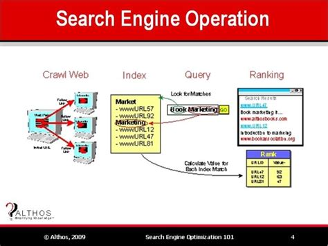 Search Engine Optimization Tutorial by Search Engine Optimization Tutorial Search Engine Operation