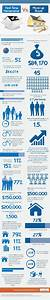First Time Home Buyer Infographics