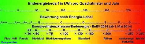 Energieeffizienzklasse  Effizienzklasse Energieklasse