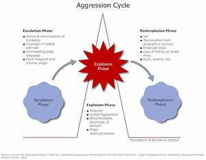 6 Best Images Of Stages Of Anger Diagram