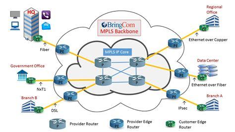 mpls technical diagram datanet ethernet internet