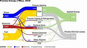 Static Sankey Diagram Of Process Energy In U S
