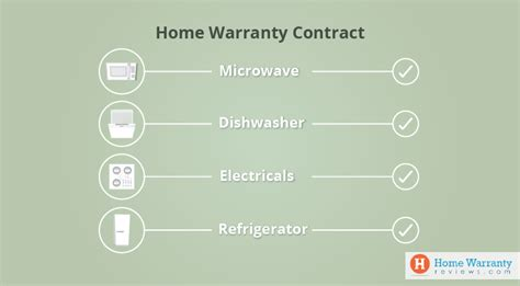 buying  home warranty plan