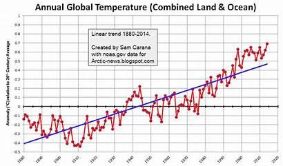 Arctic Temperature Rise Trendline Animated Linear