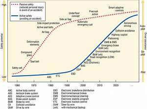 Past And Future Active And Passive Safety Systems