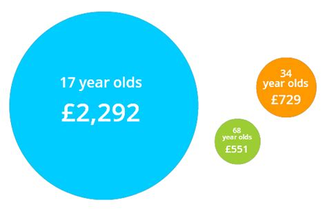 Compare 17-year-olds' Car Insurance
