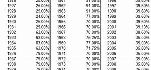 Historical Highest Marginal Income Tax Rates Tax Policy