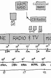 how do transmissions work how free engine image for user With radio waves diagram radio free engine image for user manual download