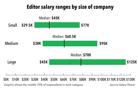 How Much Do Editors Make by Journo Salary Sharer How Much Do Editors Make Journo