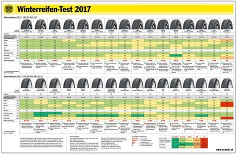 sommerreifen 2017 testsieger 214 amtc arb 214 winterreifentest 2017 alles auto