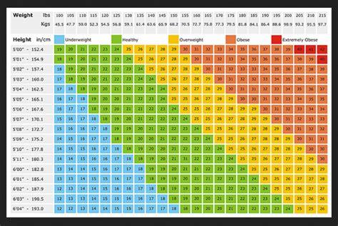 Bmi Chart / Height Weight Chart