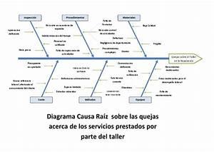 Diagrama De Ishikawa Mantenimiento