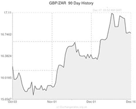 pound sterling to south rand gbp zar exchange