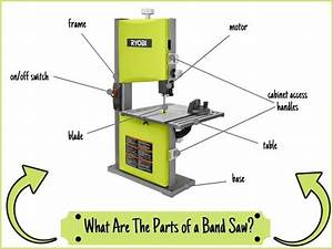 What Are The Parts Of A Bandsaw