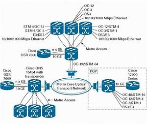 Cisco Ons 15454 10-gbps Multirate Transponder Card