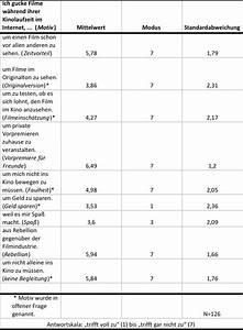 Mittelwert Berechnen Spss : ergebnisse der kino umfrage kino umfrage ~ Themetempest.com Abrechnung