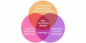 Are High-functioning Autism And Asperger U2019s The Same Diagnoses  Or Are They Different
