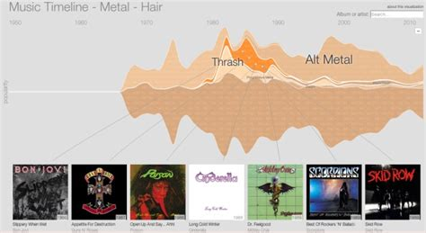 Google Music Timeline Unveiled, Plots The History Of