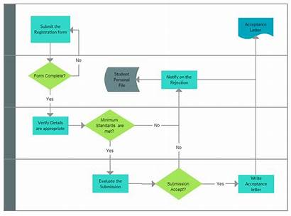 Process Map Mapping Example Template Guide Edit