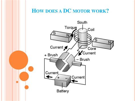 How Does An Electric Motor Work by Ppt Electric Dc Motors Powerpoint Presentation Id 1542014