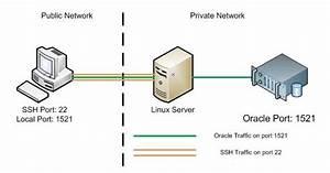 Ubuntu  How To Setup A Ssh Tunnel Via A Terminal