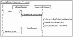 Sequence Diagram Of Requesting The Execution Of A Command Of The