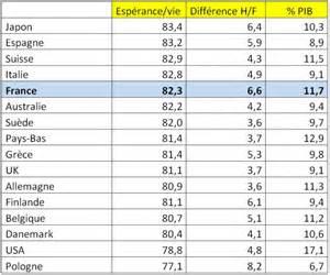 Espérance De Vie Usa by Syst 232 Me De Sant 233 Plus D 233 Pensier Donc Plus Efficace